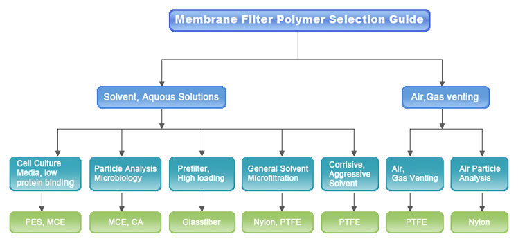 membrane filter polymer selection guide