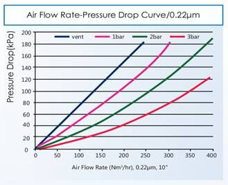 Pressure Drop and Flow Rate1