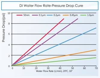 Pressure Drop and Flow Rate2