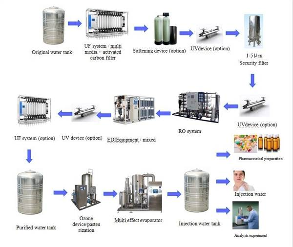 Upw System For Pharmaceutical Membrane Solutions