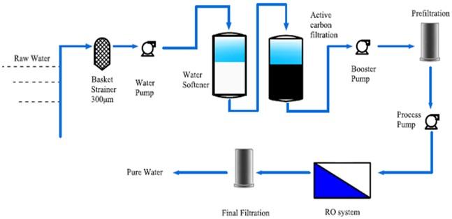 Municipal Water Municipal Water Treatment Desalination