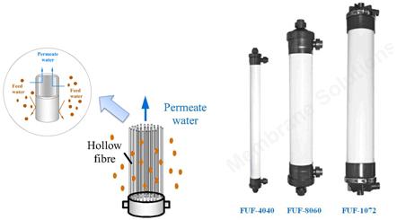 Column Hollow Fiber Membrane Module Curtain Hollow Fiber