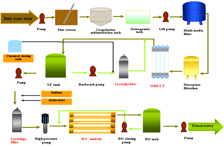 petrochemical wastewater